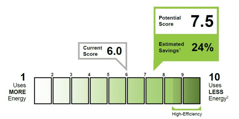 Energy Asset Score label.