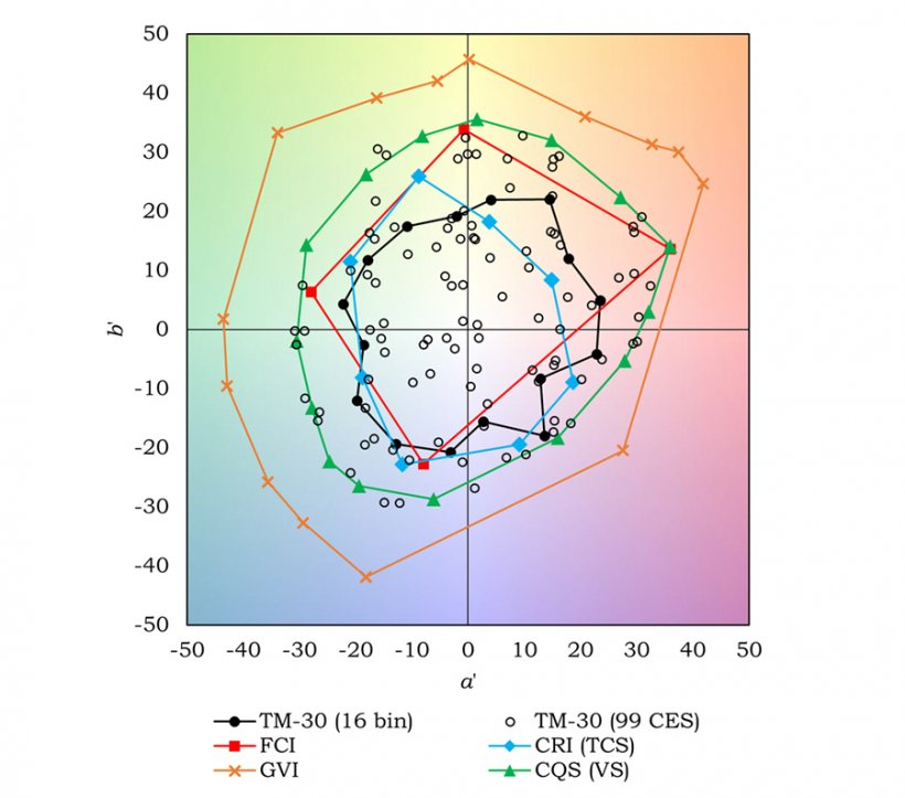 Chart image showing the comparison of (a', b') CAM02-UCS coordinates for five color sample sets.