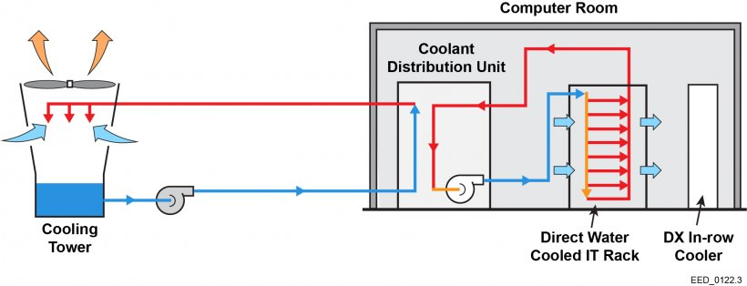 Schematic of a direct liquid cooled system that includes a cooling tower and a computer room with a coolant distribution unit, direct water-cooled IT rack, and a DX in-row cooler.