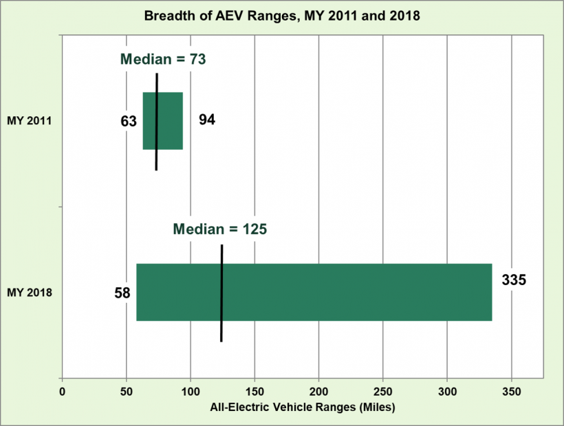 Breadth of all-electric vehicle ranges in model year 2011 and 2018.