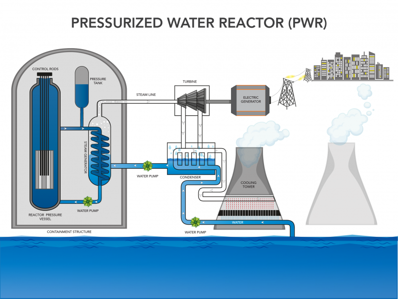 infographic on how a pressurized light water reactor works.