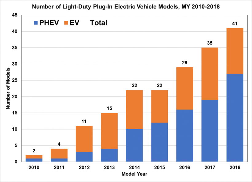 Number of light-duty plug-in electric vehicle models for model years 2010 to 2018