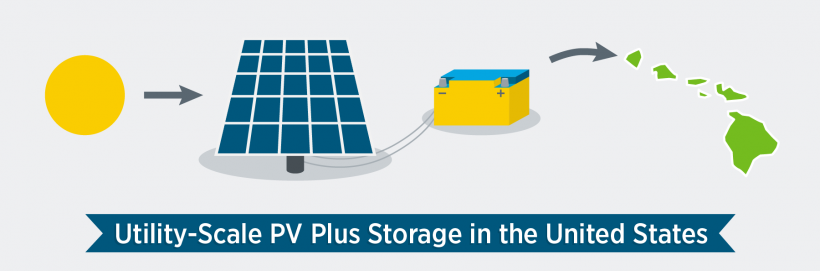 Solar plus storage systems installed in the United States