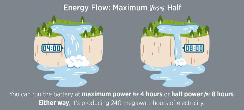 Energy Flow: Maximum versus Half