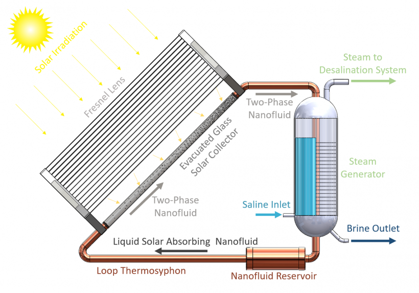 A schematic of the proposed loop thermosyphon solar collection system.