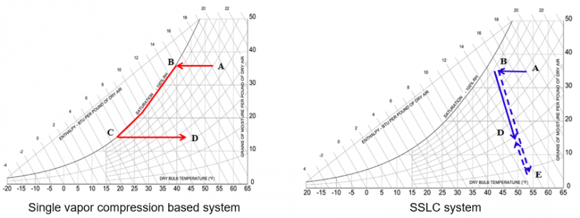 Two line graphs side by side: Distinction between conventional and SSLC operation.