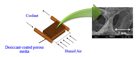 Graphic and photo: Desiccant coated metal foam heat exchanger cell.