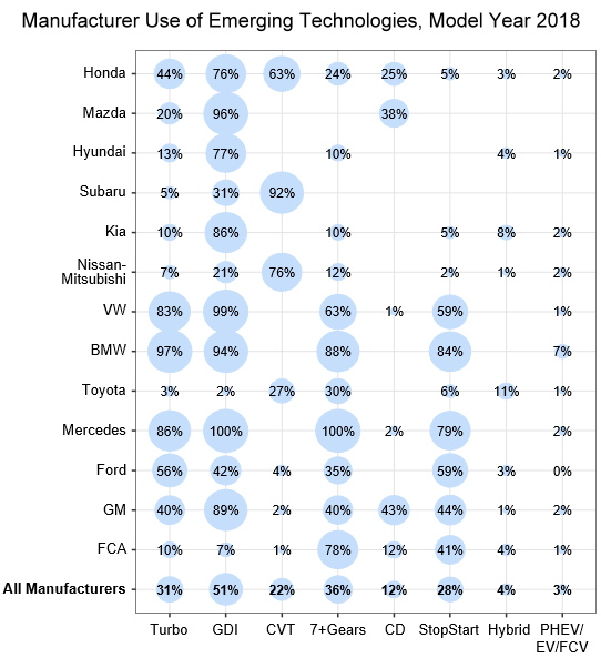 Manufacturer use of emerging technologies for model year 2018. Emerging technologies include turbo, GDI, CVT, 7+Gears, CD, StopStart, Hybrid, and PHEV/EV/FCV.