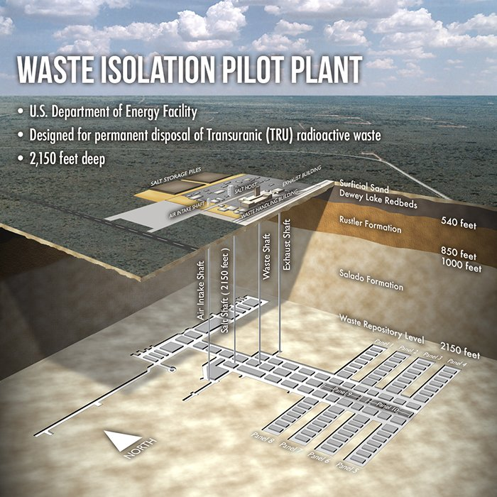 A cross section of the Waste Isolation Pilot Plant repository.