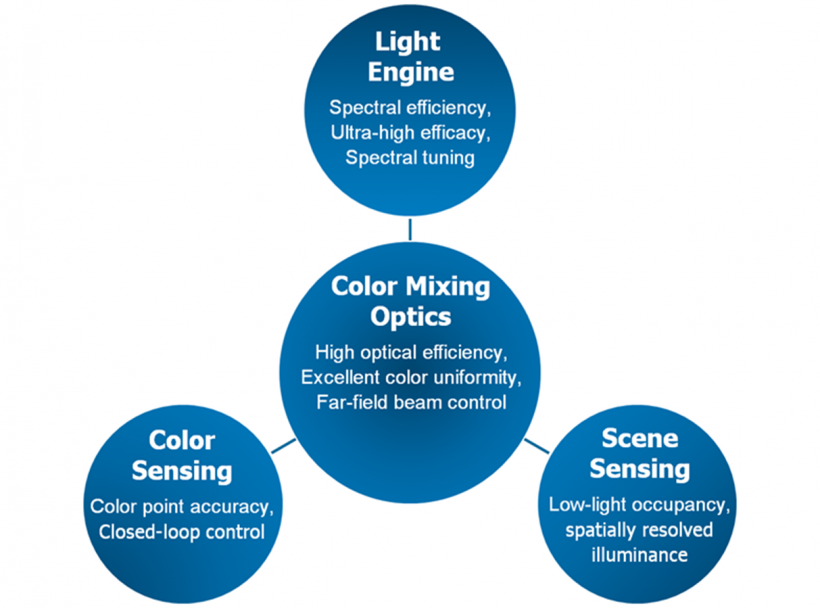 Graphic showing the principal thrusts of Cree's project, with interrelated tasks addressing high spectral efficiency, efficient color-mixing optics, dynamic on-board color sensing, and intelligent scene sensing for increased light utilization.