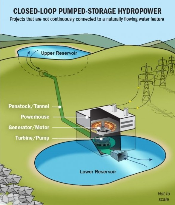 Illustration showing open-loop and closed-loop pumped storage hydropower, with the elements of the systems labeled.