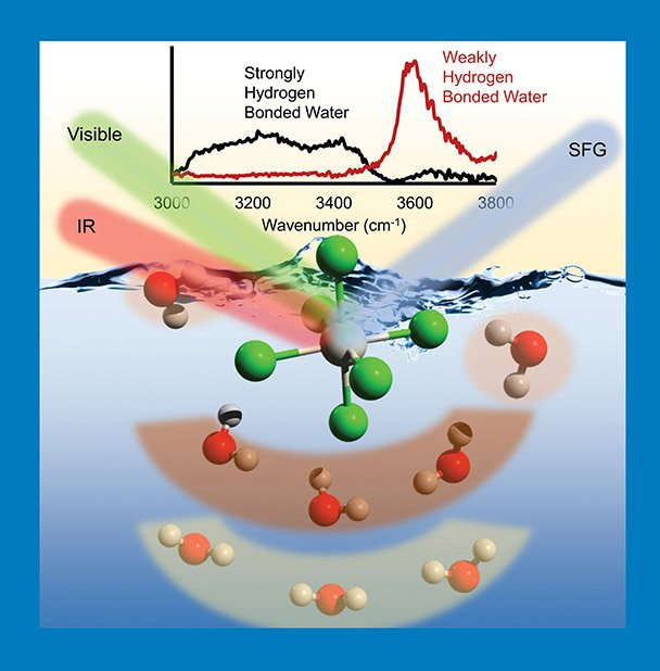 Scientists identified three different types of water molecules surrounding a heavy, anionic metal-chloride complex (bottom) using spectroscopy (top) at an air/water interface.