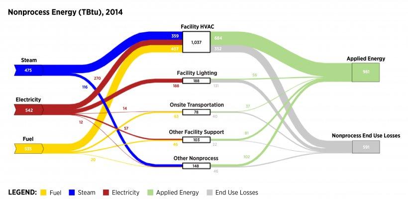 image of the 2014 MECS Sankey Charts-Nonprocess diagram