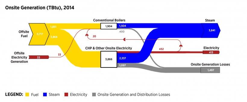 Diagrma of the 2014 MECS Sankey Charts-Onsite Generation diagram