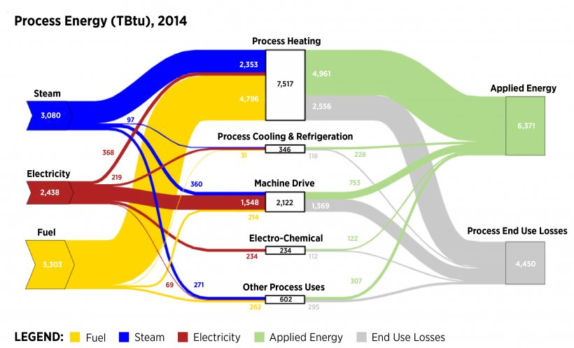 screenshot of the 2014 MECS Sankey Charts-Process diagram
