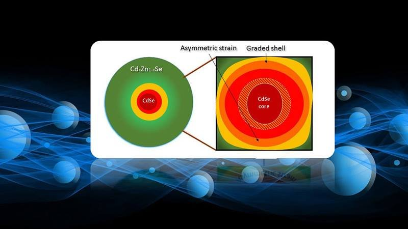 Novel colloidal quantum dots are formed from an emitting cadmium selenium (CdSe) core (red) enclosed into a shell (green). The core is compressed (lines) more strongly perpendicular to the crystal axis than along it.