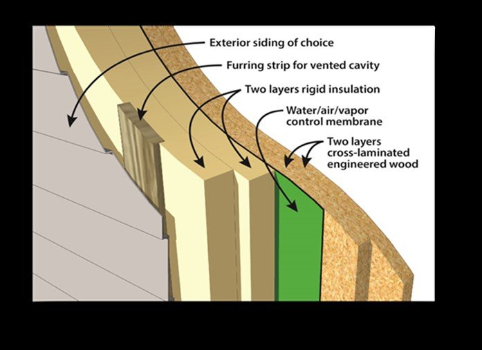 Illustration showing the layers of the perfect wall.