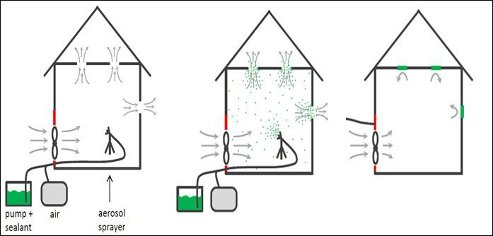Illustration of three houses and how the aerosol spray is used.