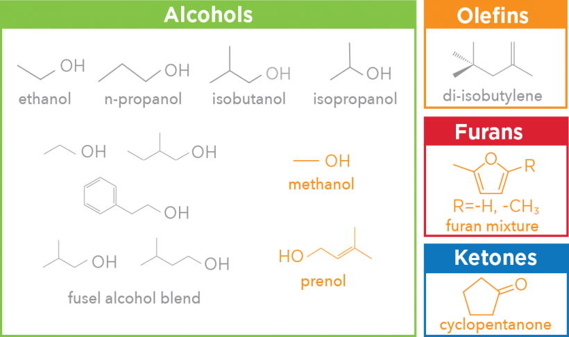 Multi-colored table of molecular diagrams of 10 blendstocks from four chemical families with the greatest potential to increase boosted SI engine efficiency. Alcohols family: ethanol, n-propenal, isobutanol, isopropanol, fusal alcohol blend, methanol, and