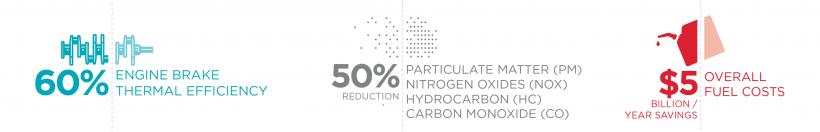 """Three infographics. Left: Illustration of drivetrain mechanism with words, """"60% engine brake thermal efficiency."""" Middle: Illustration of pinpoint dot particles with words, """"50% reduction, particulate matter (PM), nitrogen oxides (NOX), hydrocarbon (HC),"""