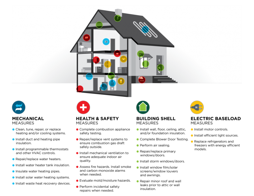 Graphic showing weatherization measures results shown through an energy audit.
