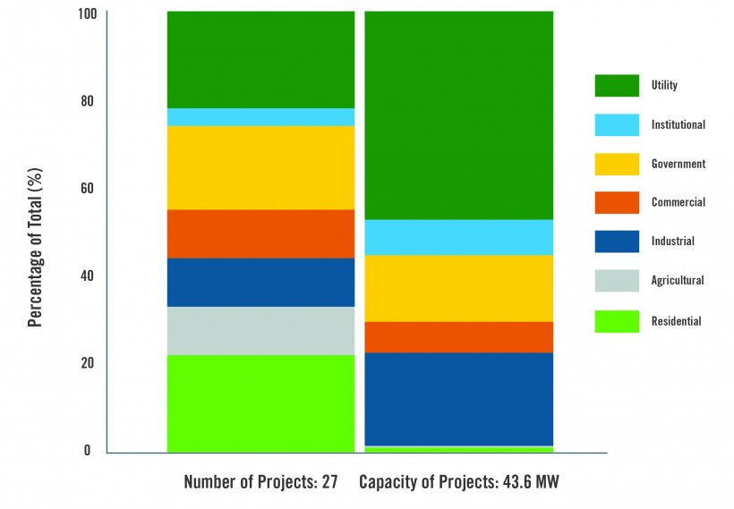 2018 distributed wind customer types by number and capacity of projects.