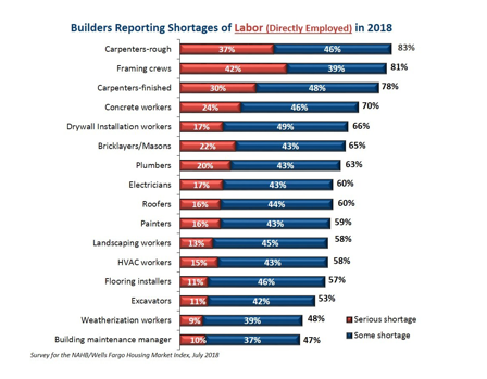 Bar graph: Builders reporting shortages of labor.