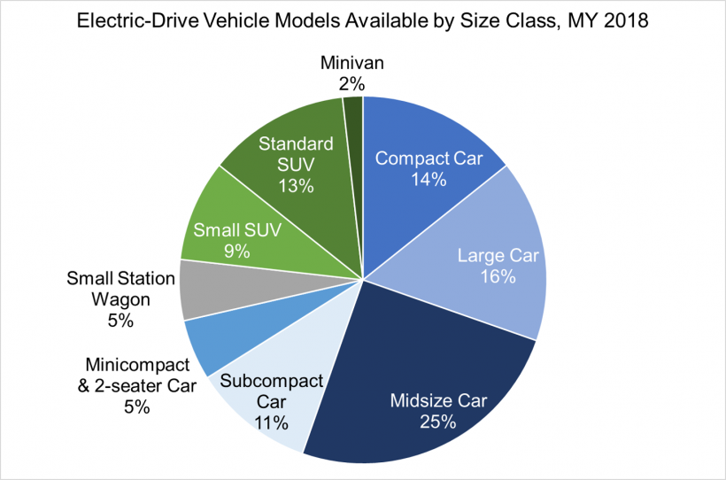 Electric-drive vehicle models available by size class for model year 2018. Minivan-2%, compact car-14%, large car-16%, midsize car-25%, subcompact car-11%, minicompact-5%, small station wagon-5%, small SUV-9%, standard SUV-13%