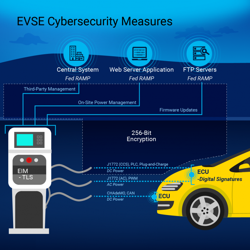 Illustration shows EVSE cybersecurity measures.
