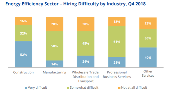 Line graph: Energy Efficiency Sector, Hiring Difficulty by Industry, Q4, 2018