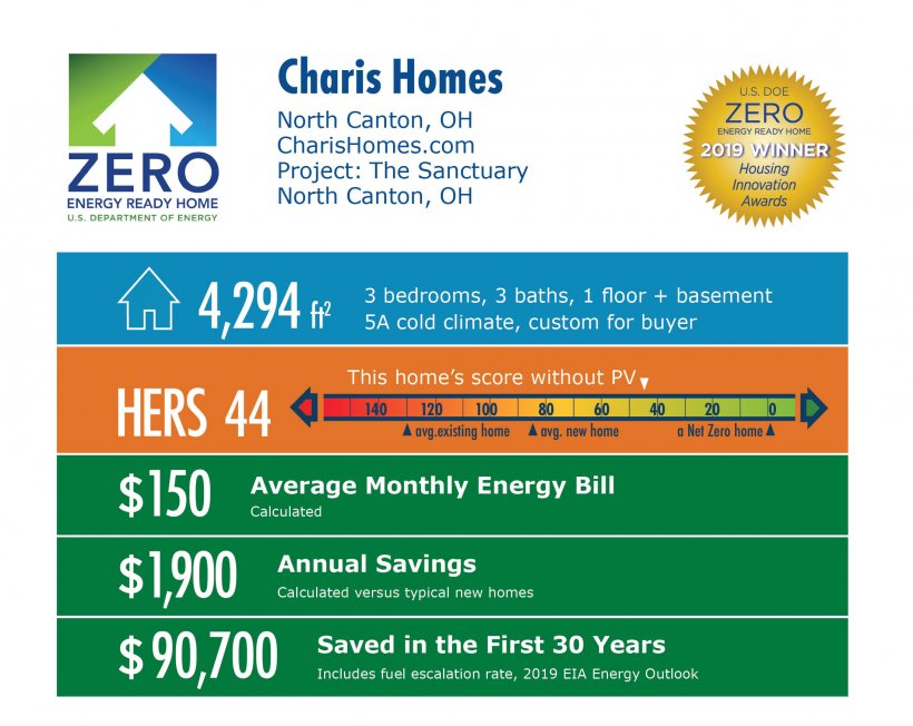 The Sanctuary by Charis Homes: 4,294 square feet, HERS 44, $150 monthly energy bill, $1,900 annual savings, $90,700 saved in 30 years.