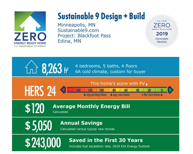 Blackfoot Pass by Sustainable 9 Design + Build: 8,263 square feet, HERS 24, $120 monthly energy bill, $5,050 annual savings, $243,000 saved in 30 years.