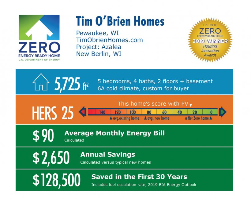 Azalea by Tim O'Brien Homes: 5,725 square feet, HERS 25, $90 monthly energy bill, $2,650 annual savings, $128,500 saved in 30 years.