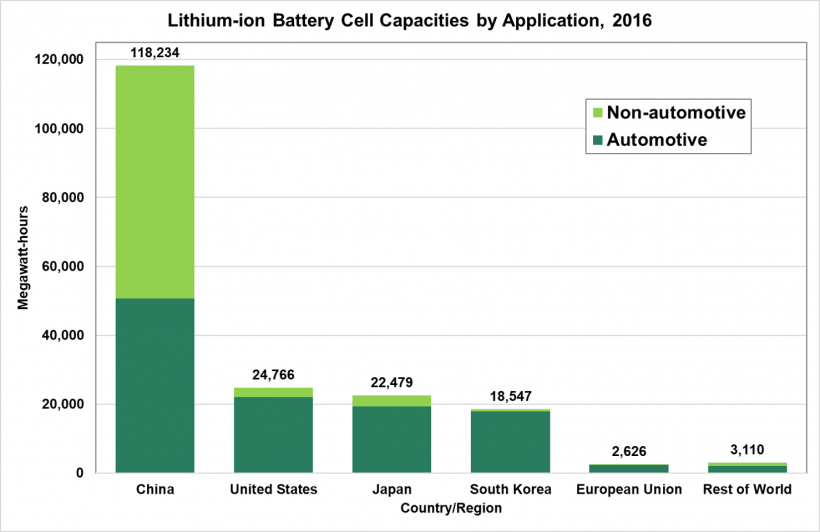 Lithium-ion battery cell capacities by application in 2016. The country/regions are China, U.S., Japan, South Korea, European Union and the rest of the world.
