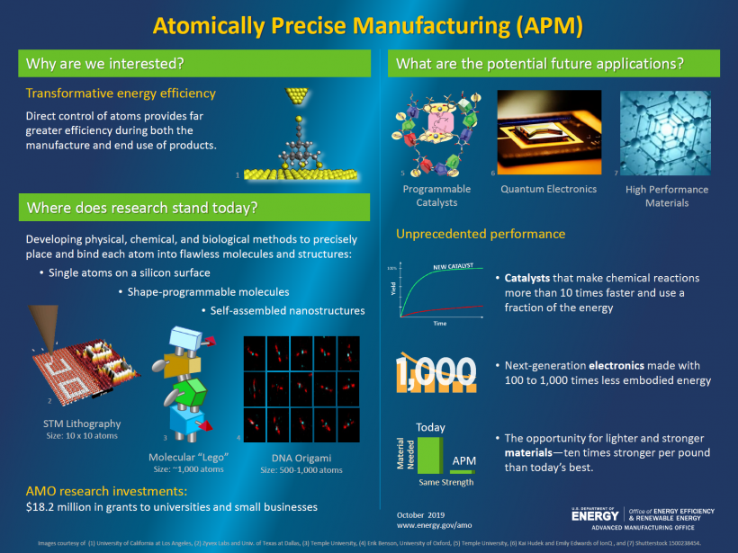 Atomically precise Manufacturing infographic