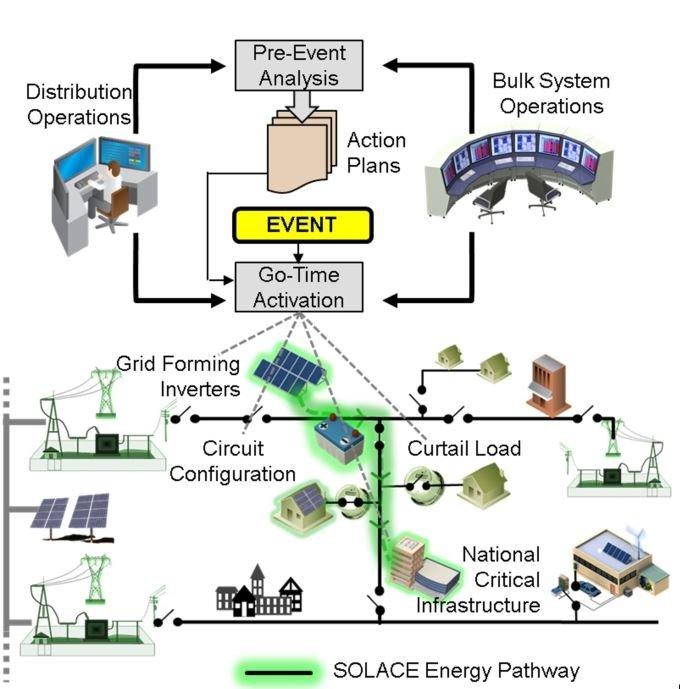 Illustration of a distribution and transmission plan.