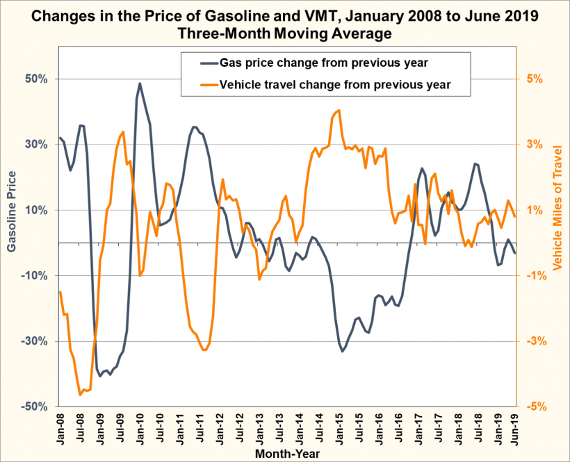 Graphic showing changes in the price of gasoline and vehicle miles traveled from January 2008 to June 2019 (three-month moving average). The number of VMT often mirrors changes in the price of gasoline.