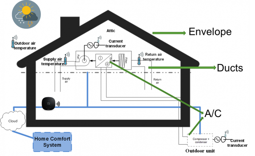 Diagram of a home showing envelope and ducts.