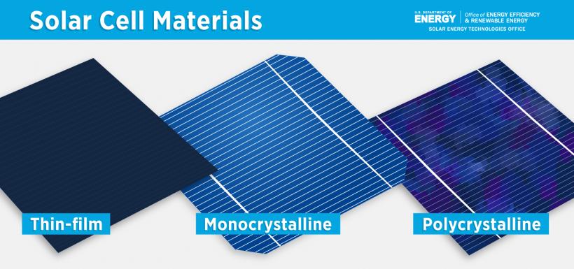 Solar Cell Materials – Thin-Film, Monocrystalline, Polycrystalline