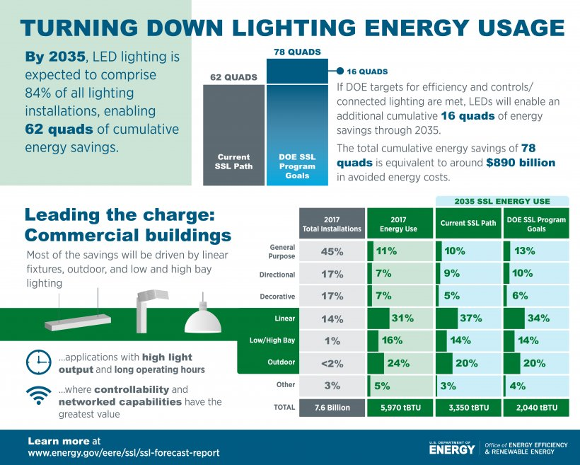 Infographic showing current and forecast data related to lighting energy usage.