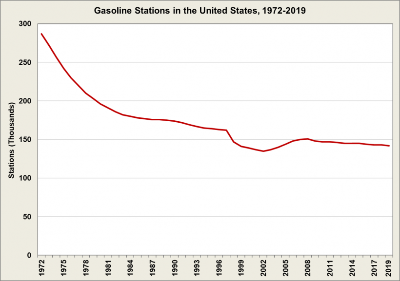 Gasoline Stations in the United States from 1972 to 2019.