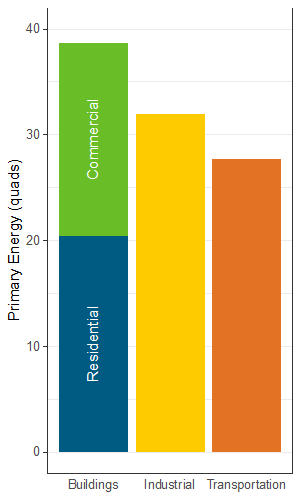 Bar graph: Primary energy consumption in 2018 from Residential and Commercial Buildings was greater than consumption from the Industrial or Transportation sectors