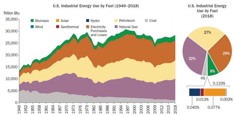 Industrial Energy Use by Fuel Type