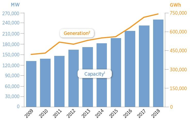 US Renewable Generation and Capacity Over Time