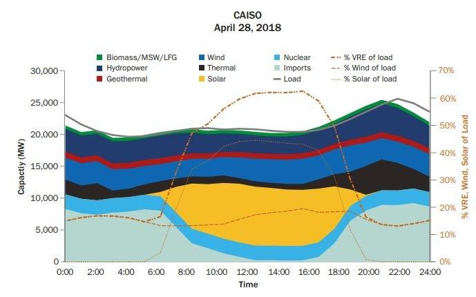 Maximum Hourly Renewable Penetration in California-ISO