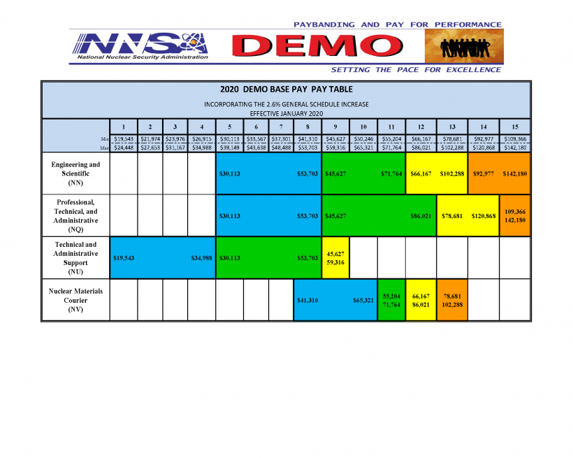 2018 NNSA DEMO paybanding tables and conversion to the General Schedule.PNG