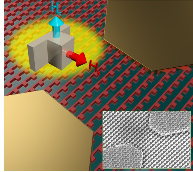 Graphic depicting a photoconductive metasurface. Each unit cell supports resonance of light on two axes of symmetry (labeled Hx and Hz) to enable perfect light absorption. The inset image shows a scanning electron micrograph of a terahertz detector.