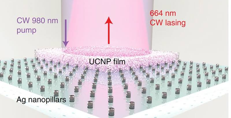A schematic of the upconverting nanoparticle (UCNP) coating on top of Ag nanopillar arrays.