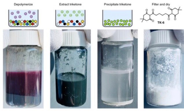 The process of recovering PDK monomers from mixed-color polymers. A mixture of red, blue, yellow, and black PDK plastic was depolymerized (left) and then separated to yield a solid mixture of PDK monomers and pigments/additives (right).