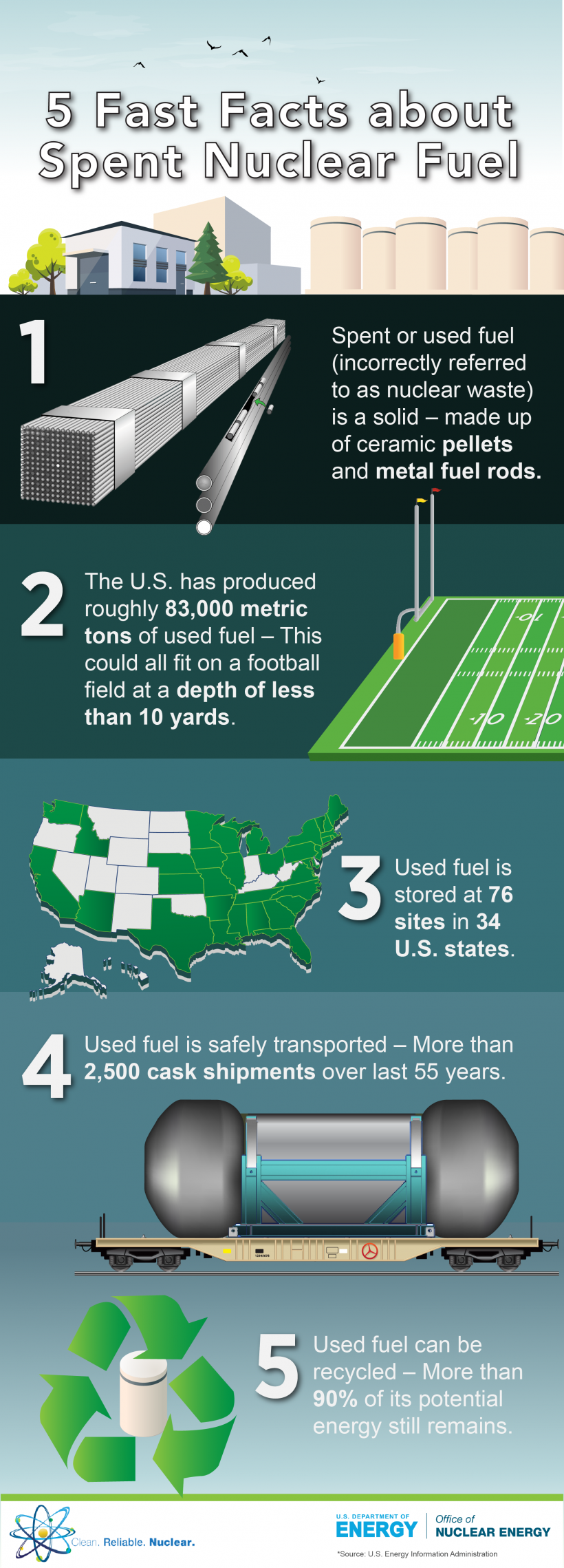 5 fast facts about spent nuclear fuel